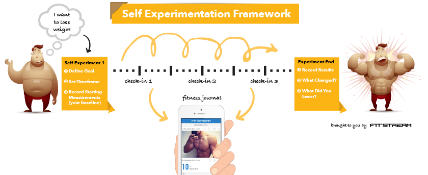 Self Experiment Framework